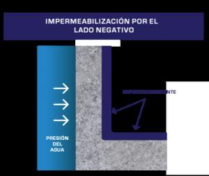 """Este tipo de impermeabilización en inglés se describe como """"blind side waterproofing"""", es decir, impermeabilización del lado """"ciego"""""""